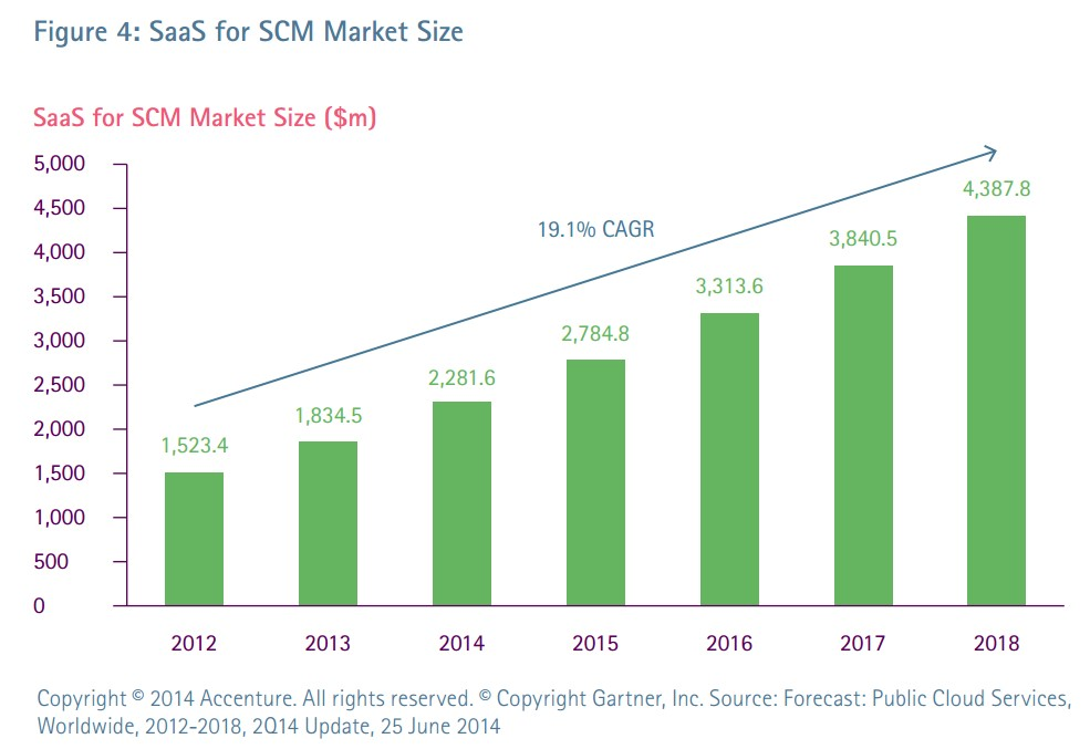 global saas security market 2014 2018 Global saas security market 2014-2018software global messaging security gateway market(2014-2018)software.